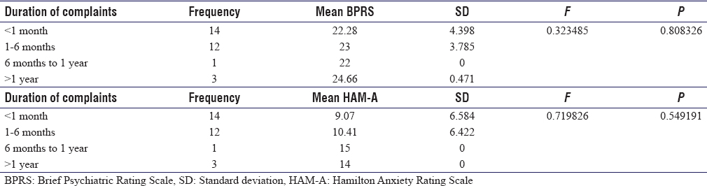 Table 6: Duration of alopecia with mean total Brief Psychiatric Rating Scale and Hamilton Anxiety Rating Scale score on ANOVA