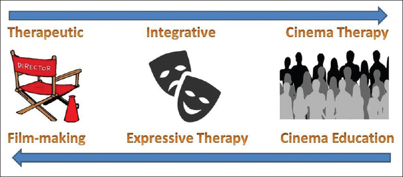 Figure 1: Multimodal, integrative medium for therapy and education.