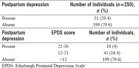 A study on prevalence of postpartum depression and