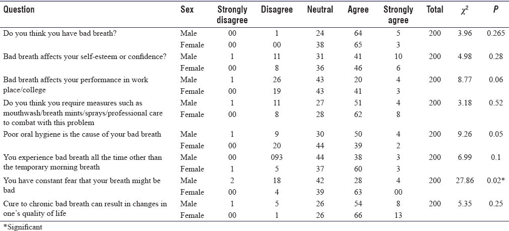 Table 3: Variations of responses pertaining to the psychological impact of halitosis among both the genders