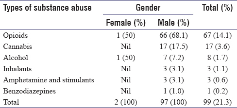 Table 3: Substance use pattern among adolescents