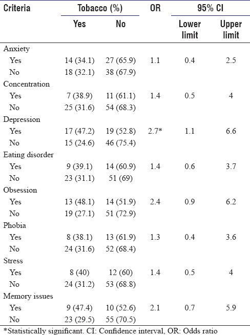 Table 5: Association of psychological morbidities with tobacco consumption