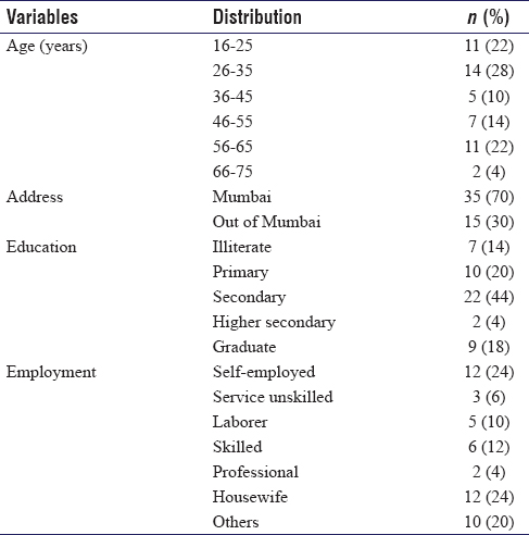 Table 1: Demographic profile (<i>n</i>=50)